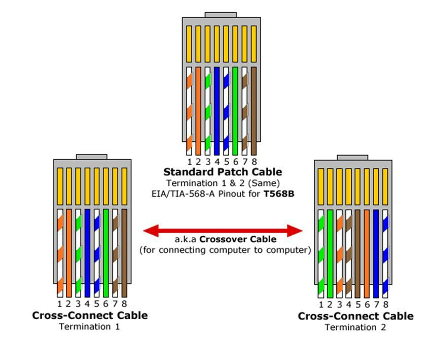 Superb Cat5 Cross Connect Wire Diagram Wiring Diagram Wiring Cloud Tziciuggs Outletorg
